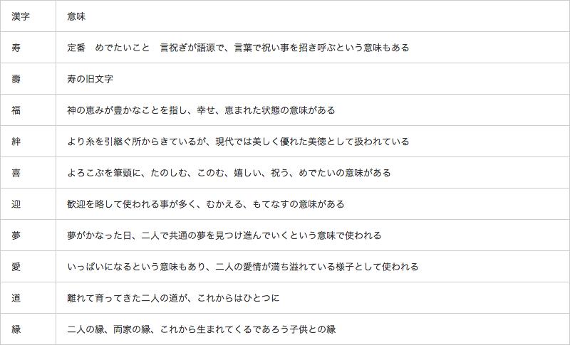 <ウェディングプランナーが教える>ウェルカムボードの文字メッセージの作り方 で紹介している画像