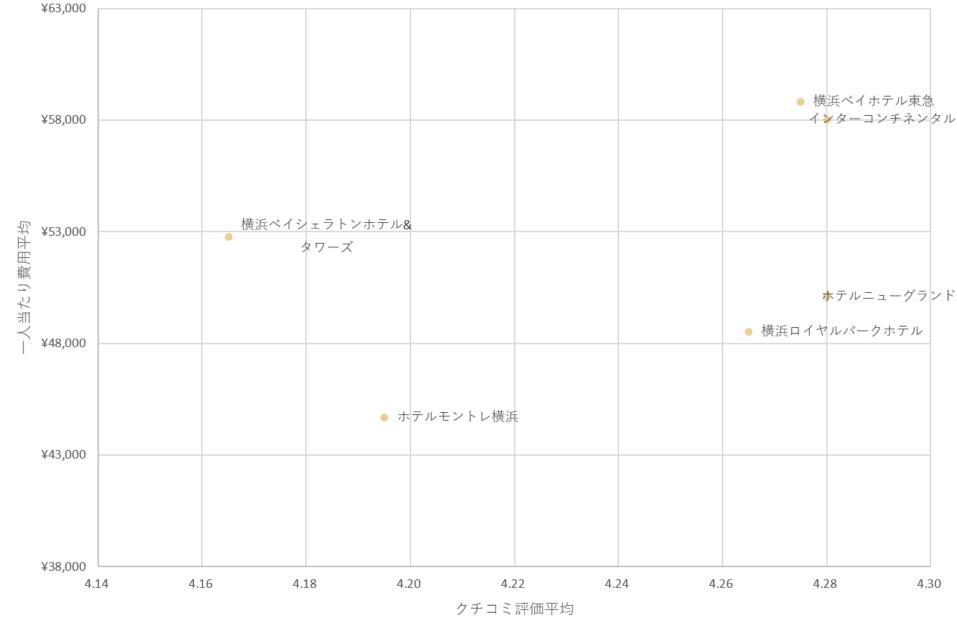 【独自調査】横浜で人気の6つのホテルウェディング会場をクチコミと費用で比較してみました♡ で紹介している画像
